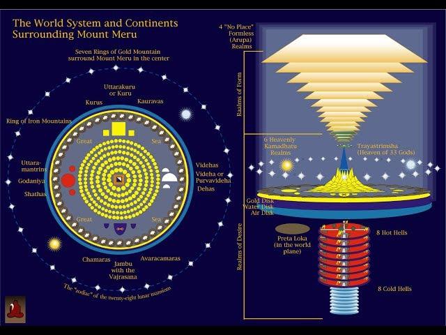 Плоская земля .Библия .Веды .Коран .Наука .В поисках невидимого !