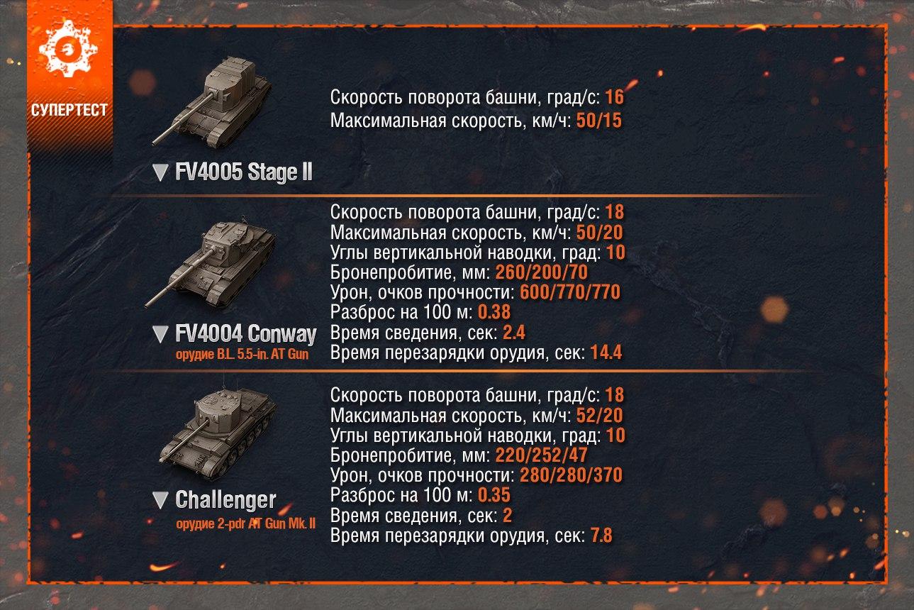 Challenger, Conway и FV4005 Stage II на очереди!