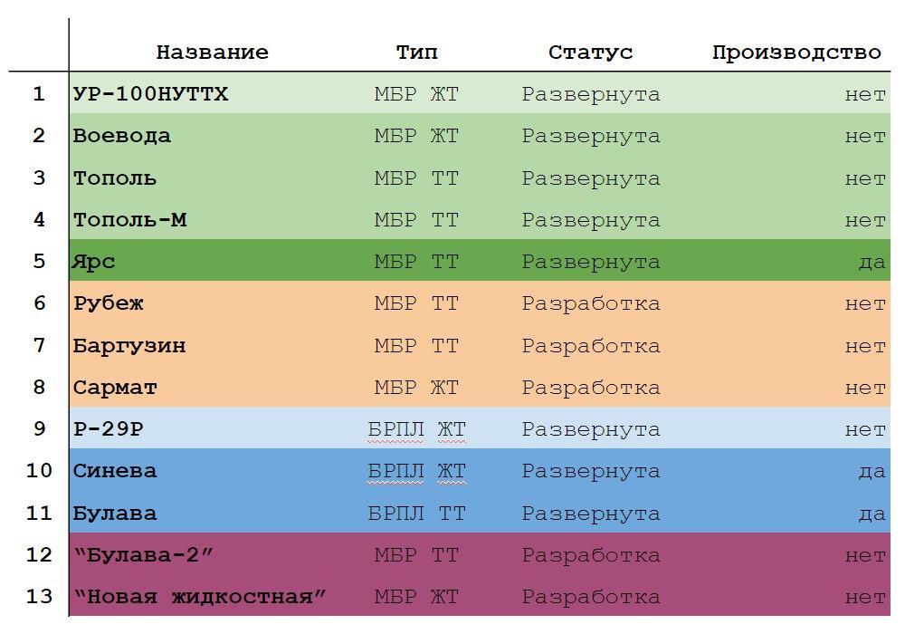 Orosz stratégiai rakétás erők BnV2SybKk9Q