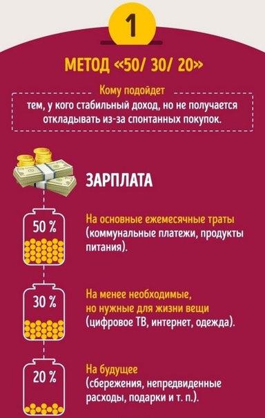 Четыре метода накоплений денег