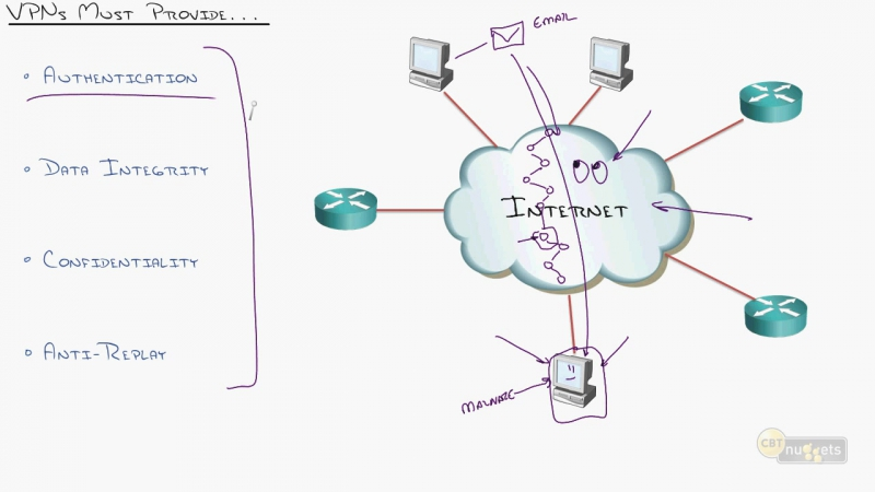 15. ICND2 Welcome to ICND2 VPNs Understanding Big-Picture VPN Concepts
