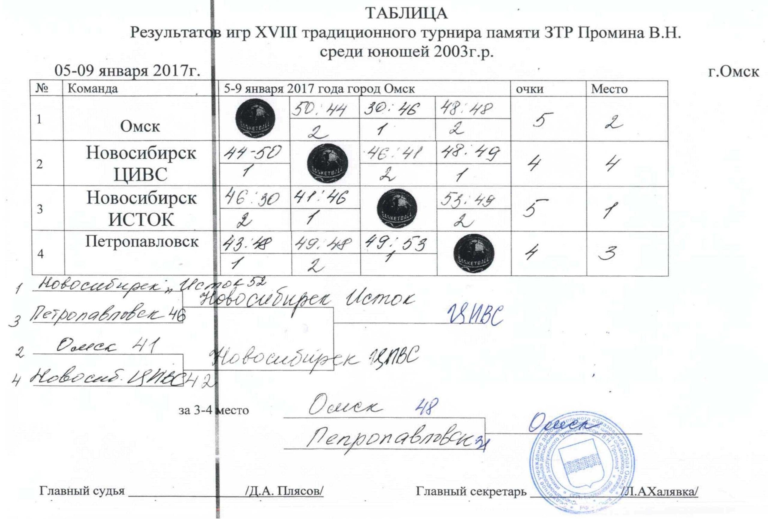 Таблица результатов 18-ого традиционного турнира по баскетболу памяти ЗТР В.Н. Промина.