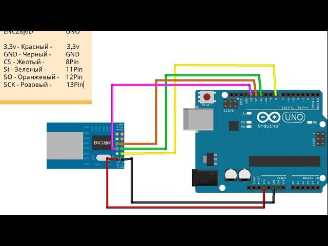 Подключение Ethernet Shield к Arduino. И подключение ENC28J60 к Arduino.
