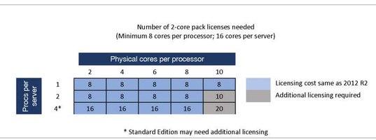 Сертификация microsoft 70-515 сертификация продукции рязань