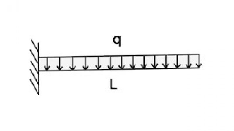№4 Сопротивление материалов: Изгиб. Построение эпюр M и Q.