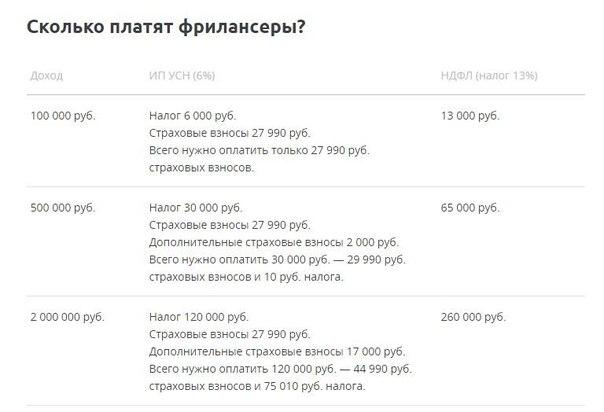Как платить налоги фрилансерам в беларуси неуязвимость в freelancer
