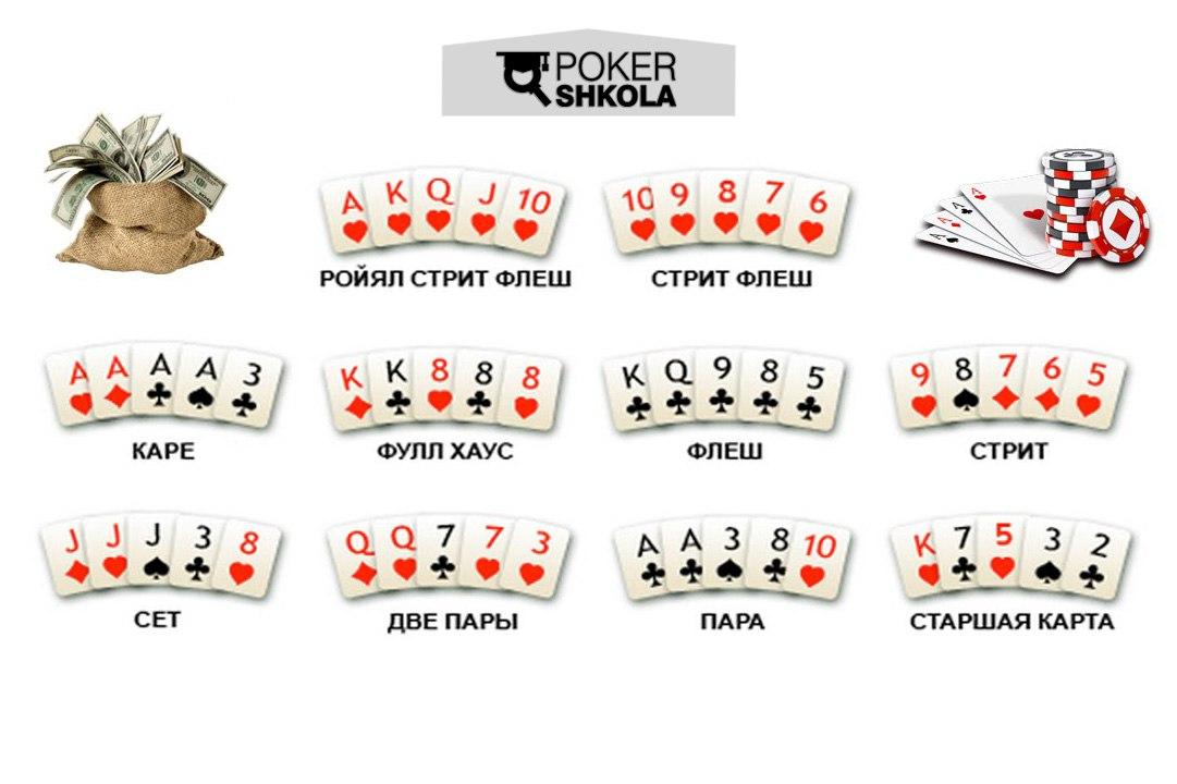 Комбинации игры в покер по старшинству