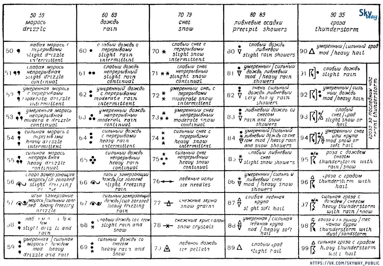 ОСНОВНЫЕ КАРТЫ ПОГОДЫ ДЛЯ АНАЛИЗА И ОЦЕНКИ МЕТЕОРОЛОГИЧЕСКОЙ ОБСТАНОВКИ