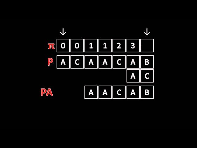 Knuth Morris Pratt String Matching Algorithm