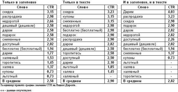 Результат исследований менеджеров Яндекса (как поднимается CTR при исп