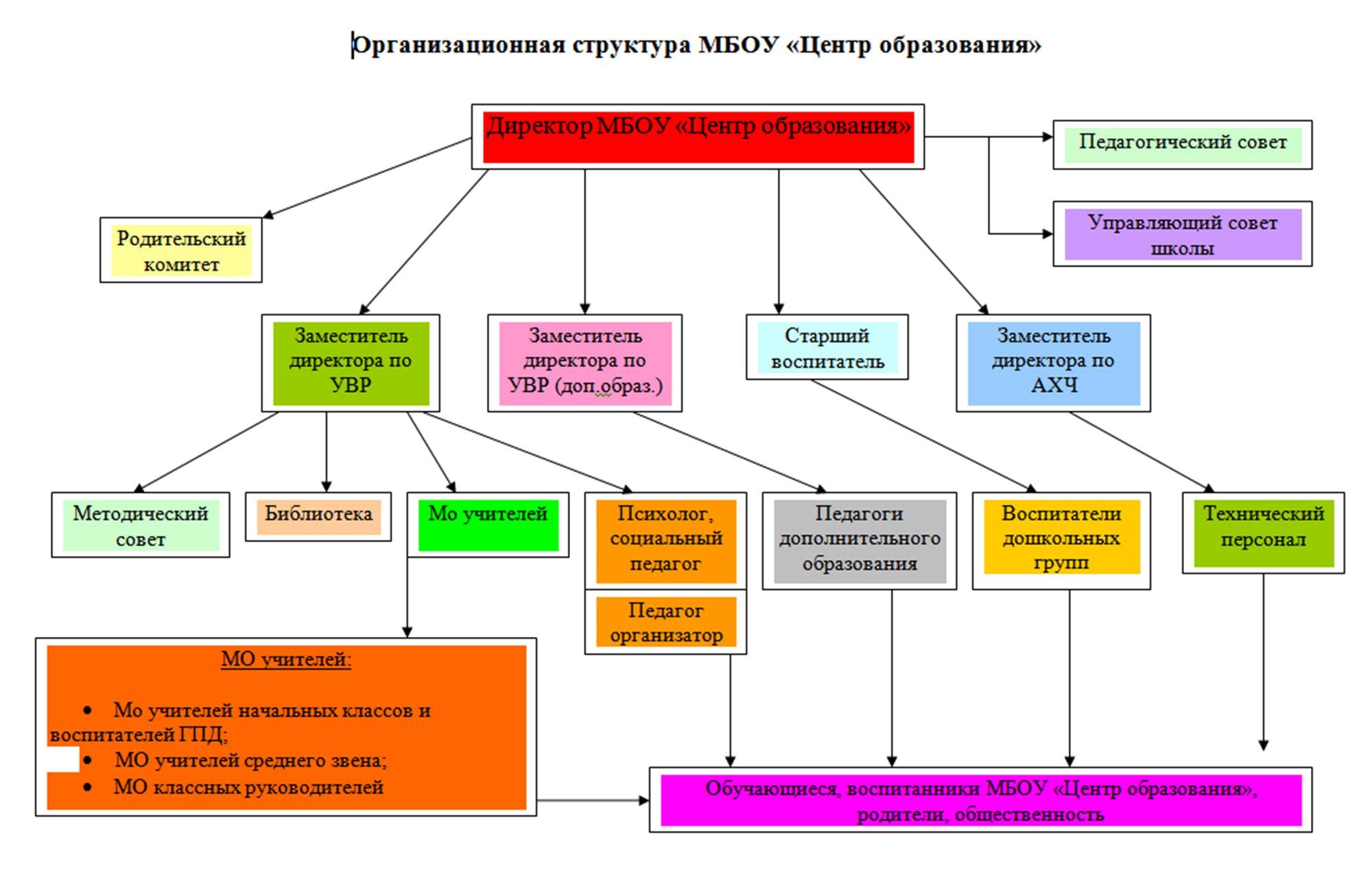 Дошкольный отдел королев бухгалтерия регистрация ооо в жуковском