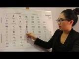 Bài 06: Cách đọc Bảng ký hiệu phiên âm quốc tế IPA