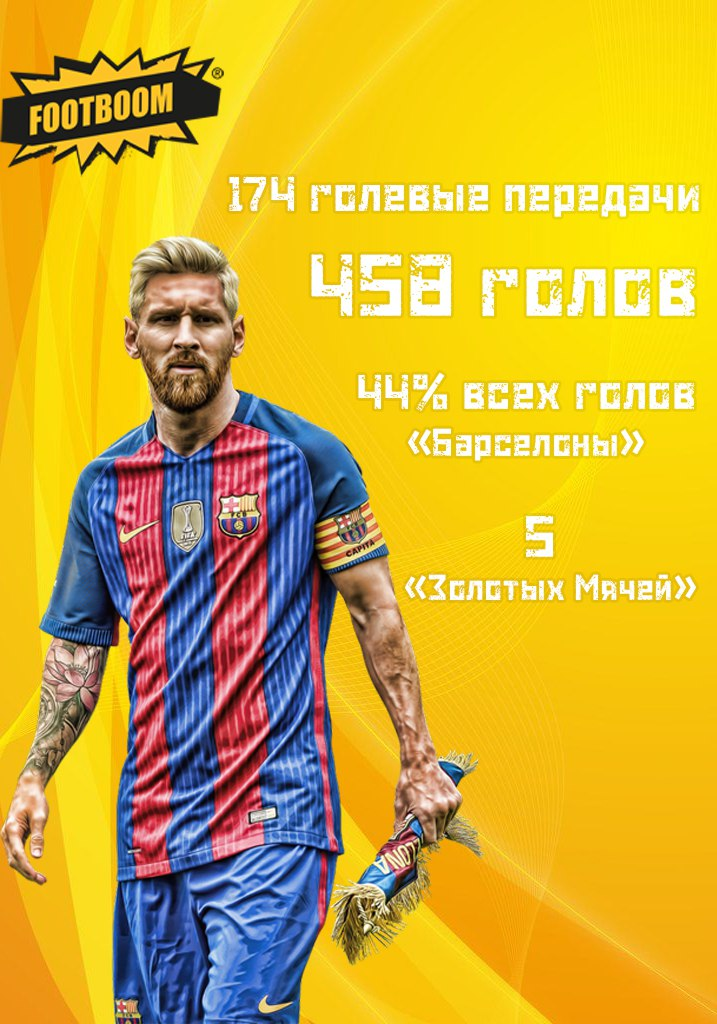 """Lionel Messi 2008-yildan beri """"Barca""""ning 44% go'llarida ishtirok etmoqda"""