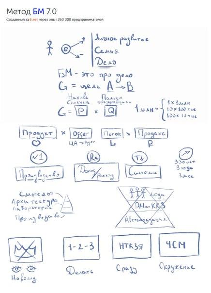 Метод БМ 7.0