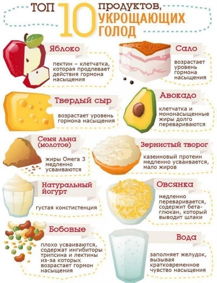 ТОП-10 продуктов, укрощающих голод