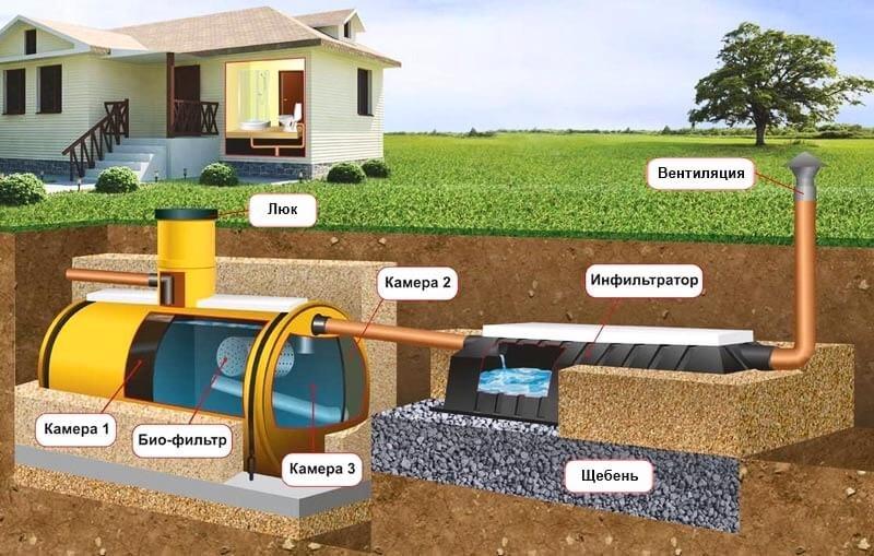 Автономная канализация в частном доме: виды, монтаж, устройство: