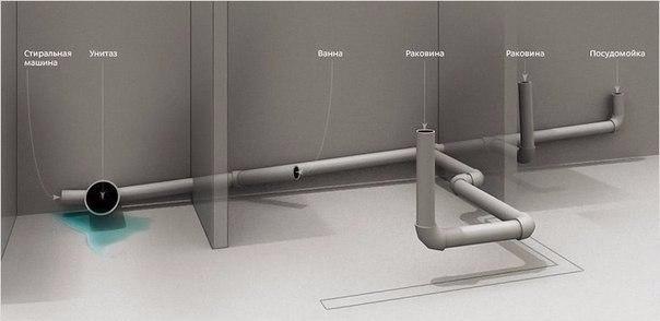 самостоятельно проектировать и делать канализационную систему в квартире,