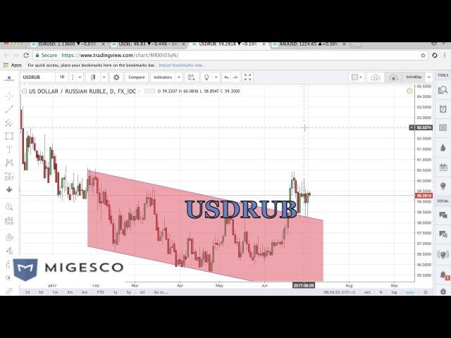 Бинарные опционы MIGESCO - Торговые идеи на неделю с 3 по 7.07