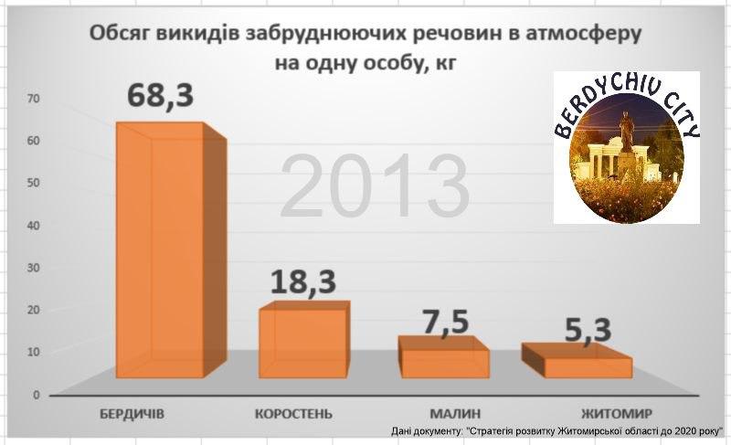 Бердичів – лідер серед забруднювачів повітря в Житомирській області ІНФОГРАФІКА