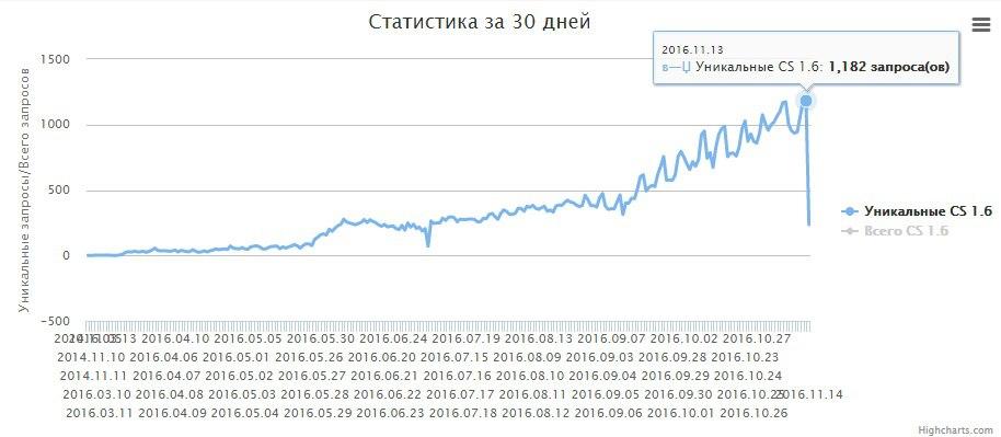 Уники за 13.11.2016 - 1182 запроса!
