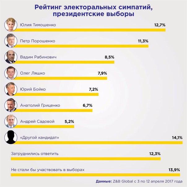 Евгений Мураев: Каждый раз, когда появляются очередные результаты социсследований, в...