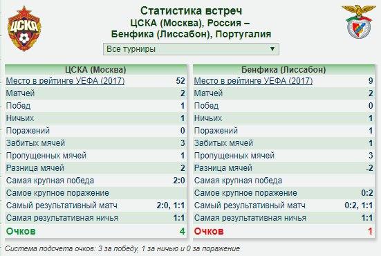 Бенфика цска история встреч [PUNIQRANDLINE-(au-dating-names.txt) 56
