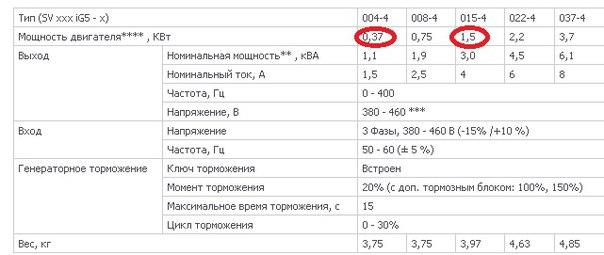 #NMK_Электрика Обменяю 2 преобразователя на 0,37 и на 1,5 кВт в отличн
