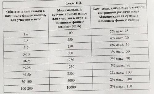 Стоимость фишек в казино сочи список русских казино