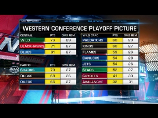 NHL Tonight: Western Conference Feb 10, 2017