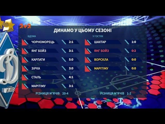 Нефарт не вдома чому Динамо має проблеми з виїзними матчами у сезоні 20172018