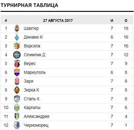 Турнирная таблица чемпионата Украины