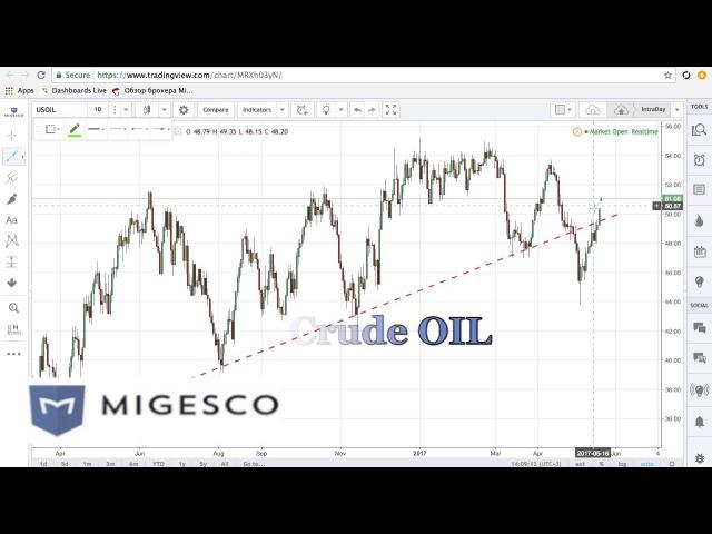 Бинарные опционы MIGESCO - Торговые идеи на неделю с 22 по 26.05