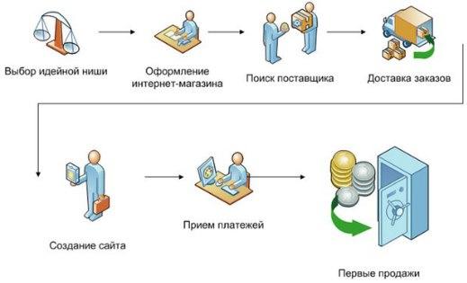 Базовая схема создания интернет магазина. Пошаговая инструкция от выбо