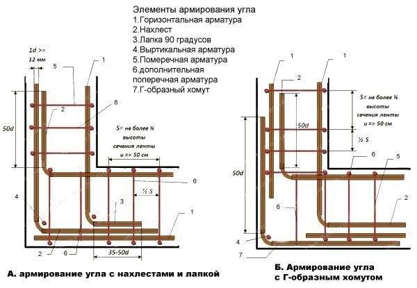 Строительство фундамента: пошаговая инструкция