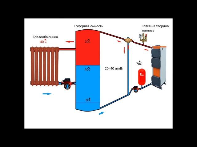 Теплоаккумулятор или Буферная емкость. И зачем он нужен. Storage tank or buffer capacity principle