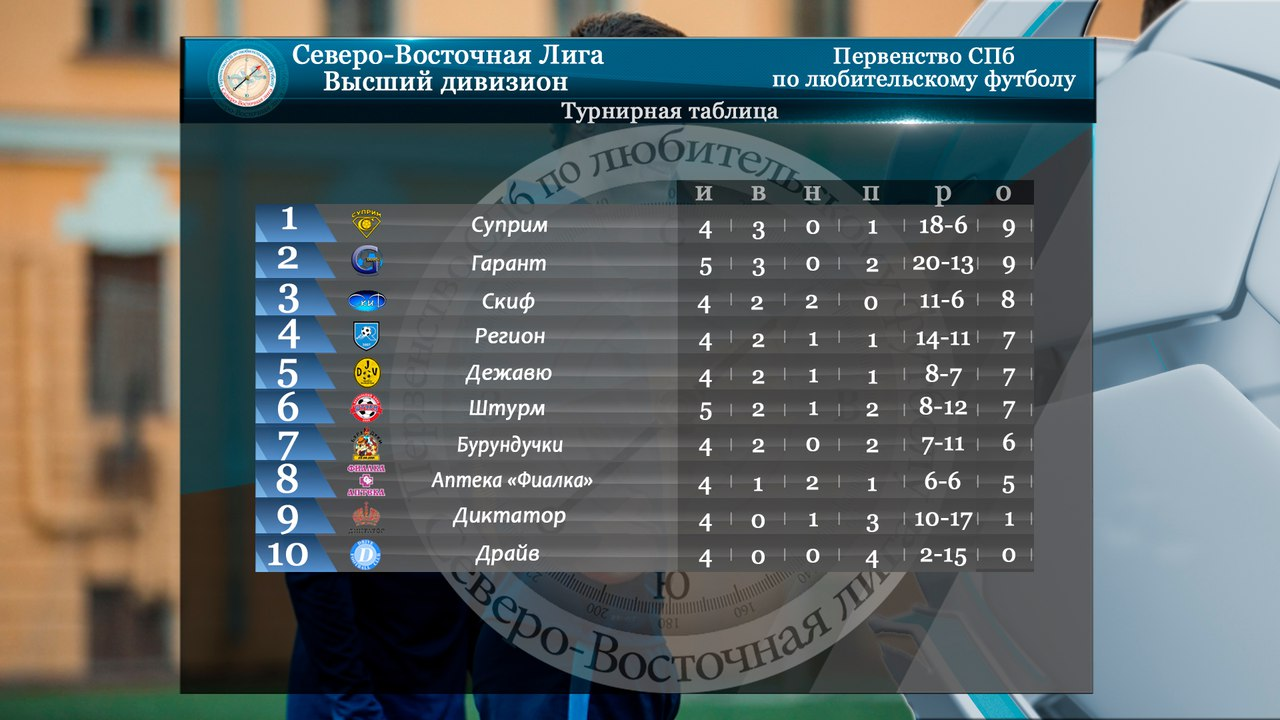 Регламент чемпионата россии по футболу