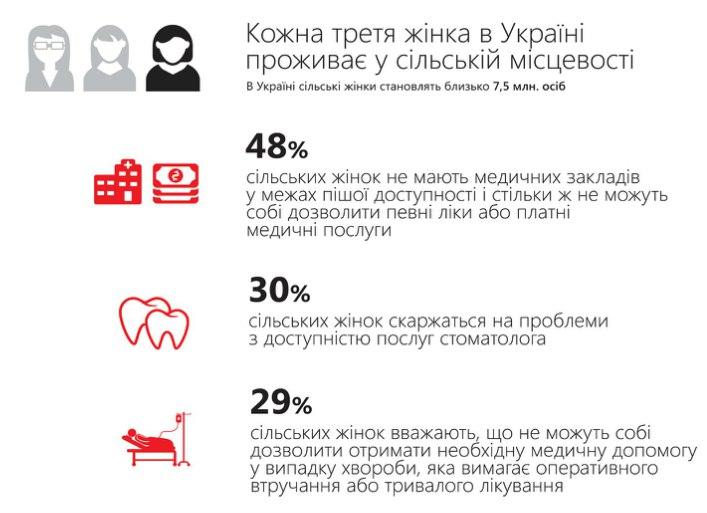 Українські сільські жінки потерпають від безробіття, домашнього насильства, швидко спрацьовуються та старіють (Інфографіка)