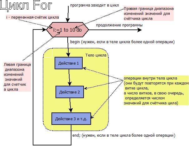 Пасклаь структрура и работа цикла  FOR блок схема