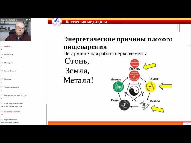 11 0 Пищеварение и восточная медицина