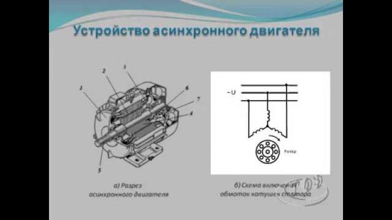 Электротехника. Асинхронные электрические машины.