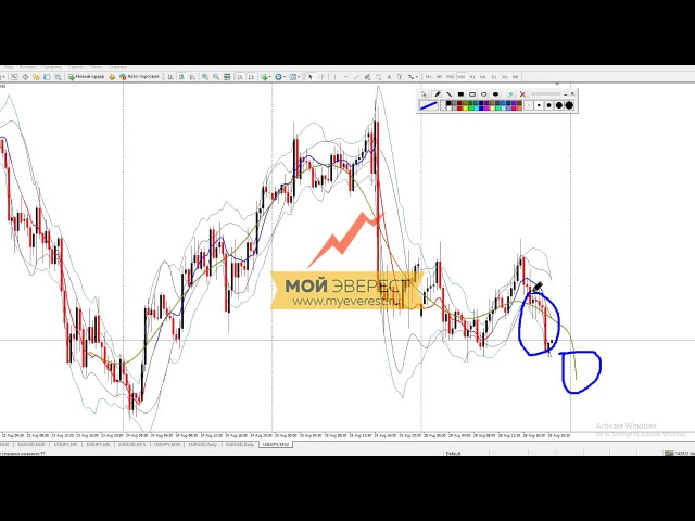 Индикаторы Форекс Hodrick Prescotts Indicator Подробный разбор