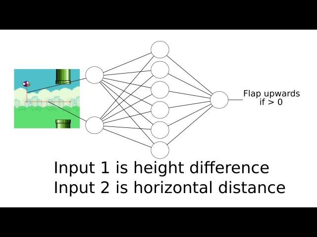Neural Network Genetic Algorithm : Flappy Bird