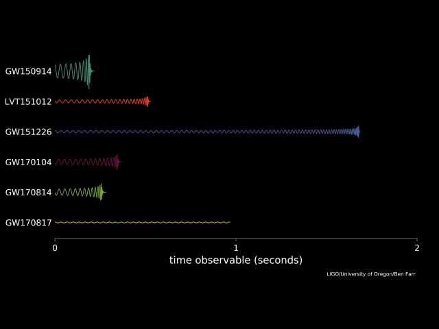 Variety of Gravitational Waves and a Chirp
