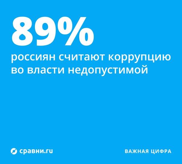 Большинство россиян негативно относится к взяткам и коррупции. 43% счи