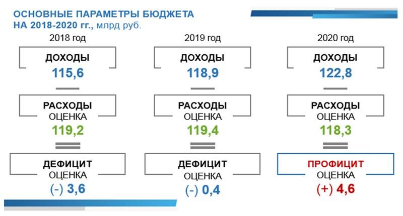 бюджет пермского края на 2018 год и плановый период 2019-2020 гг.