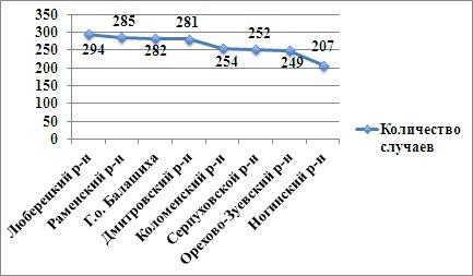 ><br>  </p> <p>Управление Роспотребнадзора по Московской области сообщает, что в Подмосковье проводятся так называемые акарицидные обработки:</p> <p>«По состоянию на 07.07.2017 г. проведена обработка открытых территорий зон массового отдыха, парков, скверов и летних оздоровительных учреждений на общей площади 2278 га».</p> <p>Также в Управлении отметили, что случаев заболевания клещевым вирусным энцефалитом в Подмосковье не зафиксировано.</p> <br>  <br></p> <div style=
