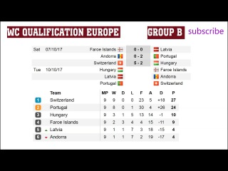 Fifa world cup qualifying 2018.  Europe. A. B. H. Fixtures. Results, Schedule.