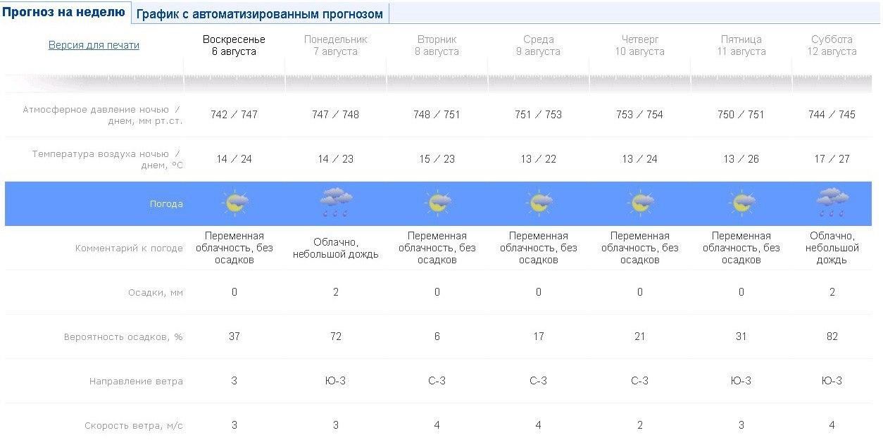 Погода в калуше на месяц