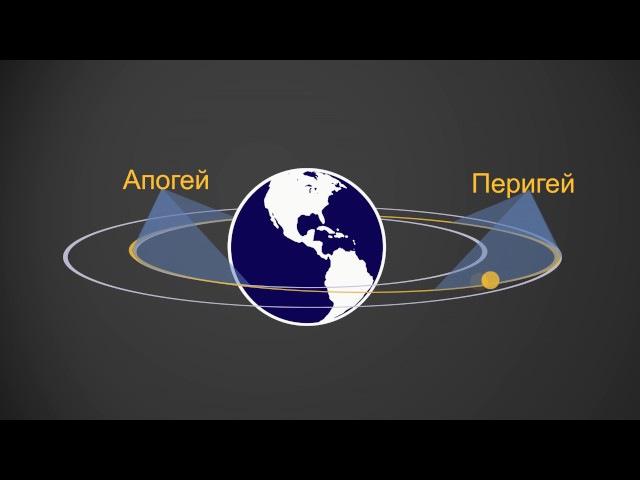 Всё об орбитальной механике Как запускают спутники