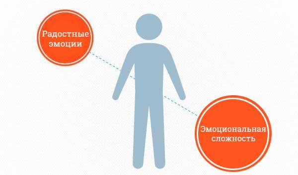 Критерии вирусного контента